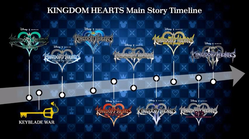Kingdom Hearts! - Página 16 Timeline-png